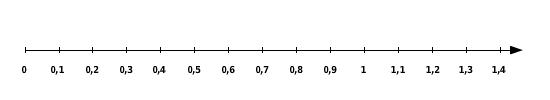 Dezimalzahlen In Brüche Dezimalzahlen Am Zahlenstrahl Bettermarks