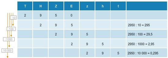 Rechne geschickt - Multiplikation und Division - bettermarks