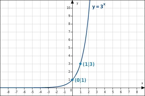 Exponentialfunktionen Matura Wiki 9