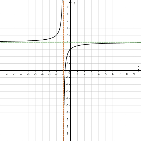 Asymptote Berechnen Gebrochen Rationale Funktion : eigenschaften gebrochen rationaler funktionen ~ Themetempest.com Abrechnung