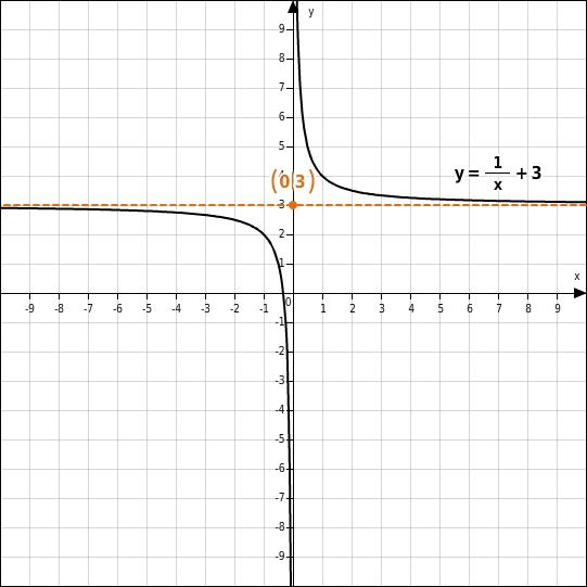 Eigenschaften gebrochen-rationaler Funktionen - bettermarks