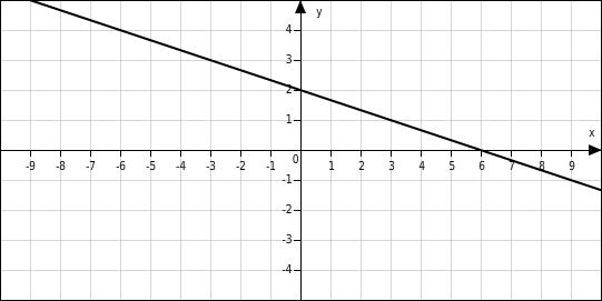 Wertetabellen und Funktionsgraphen - bettermarks