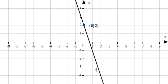 Besondere Punkte linearer Funktionen - bettermarks Bettermarks