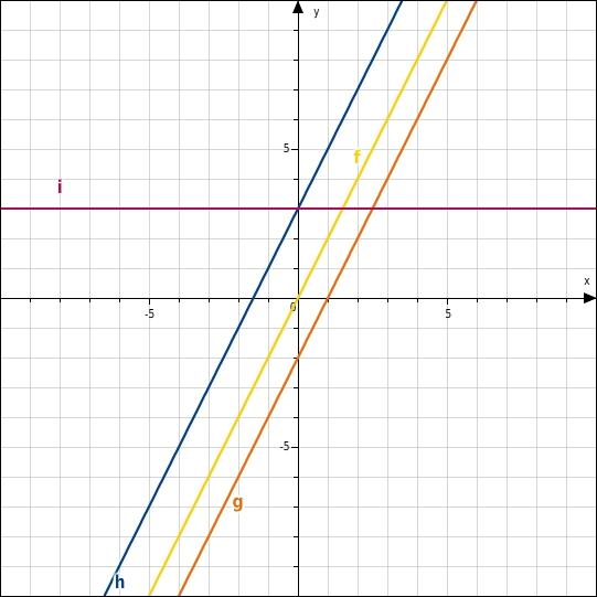 Wir unterscheiden vier Arten von Potenzfunktionen. 1. Fall: gerader, positiver Exponent. Der Exponent der Funktion ist gerade und positiv. Der Graph einer solchen Funktion liegt oberhalb der x-Achse, also nur im ersten und zweiten Quadranten des Koordinatensystems.