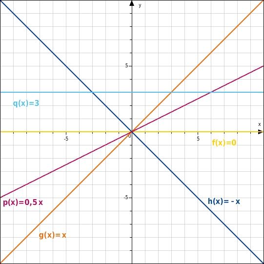 Eigenschaften linearer Funktionen - bettermarks