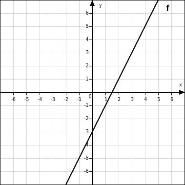 Funktion im koordinatensystem zeichnen online dating 9