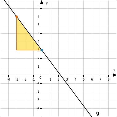Steigung linearer Funktionen - bettermarks