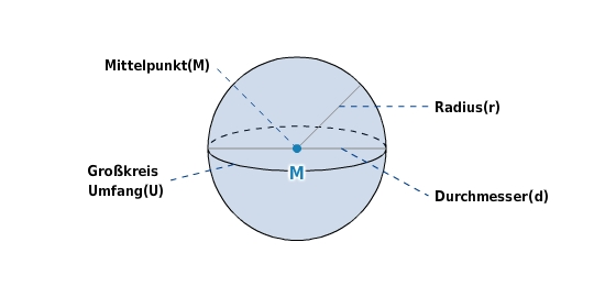 kugel formel