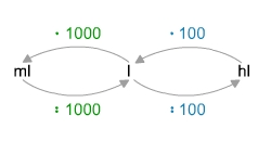 Umgang mit Volumeneinheiten - bettermarks Bettermarks