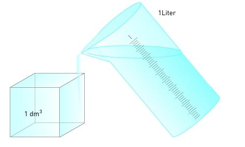 Mit einem volumen von 1 dm 3 passt genau ein liter 1 l wasser 1 dm 3