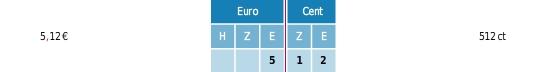 Euro Betrag Schreibweise