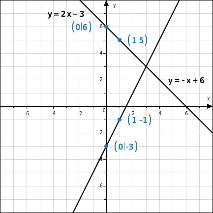kem LGuU LGuUELGSGrL 10 Grafisches Lösen linearer Gleichungssysteme