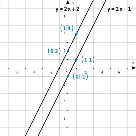 Grafisches Lösen linearer Gleichungssysteme - bettermarks
