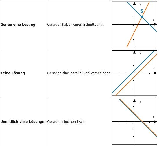 kem LGuU LGuUELGSGrL 8 Grafisches Lösen linearer Gleichungssysteme