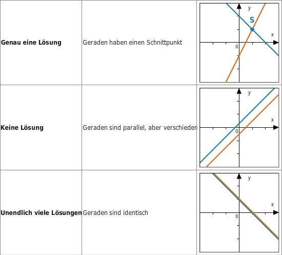 kem LGuU LGuUELGSWiss 6 Wissen über lineare Gleichungssysteme