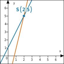 kem LGuU LGuUELGSWiss 9 Wissen über lineare Gleichungssysteme