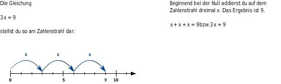 Gleichungen erkennen und aufstellen - bettermarks