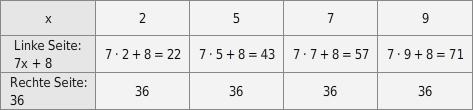 kem LGuU LGuULGLProb 12 Lösen von Gleichungen durch Probieren