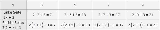 kem LGuU LGuULGLProb 13 Lösen von Gleichungen durch Probieren