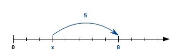 kem LGuU LGuULGLProb 14 Lösen von Gleichungen durch Probieren