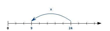 kem LGuU LGuULGLProb 15 Lösen von Gleichungen durch Probieren
