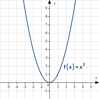 kem MSABB MSABBFktQuF 1 Quadratische Funktionen