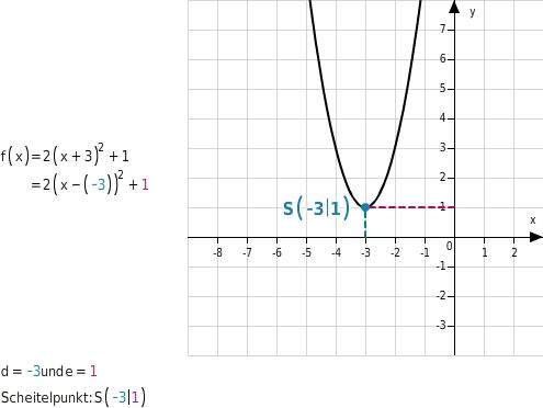 kem MSABB MSABBFktQuF 10 Quadratische Funktionen