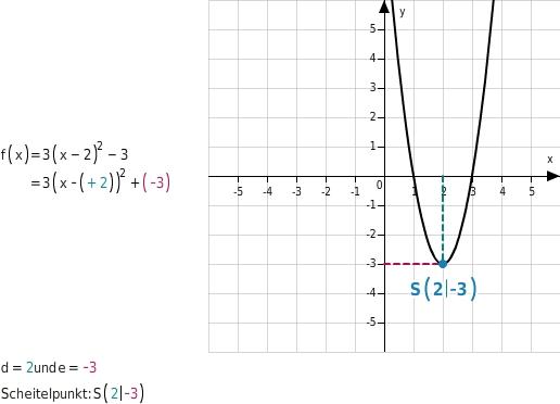 kem MSABB MSABBFktQuF 11 Quadratische Funktionen