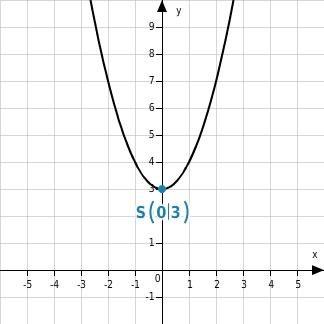 kem MSABB MSABBFktQuF 6 Quadratische Funktionen