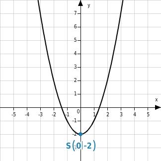 kem MSABB MSABBFktQuF 7 Quadratische Funktionen