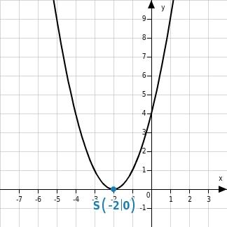 kem MSABB MSABBFktQuF 9 Quadratische Funktionen