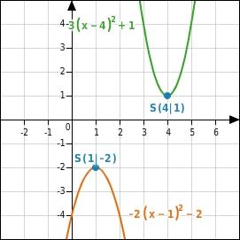 Nullstellen- und Schnittpunktberechnungen - bettermarks