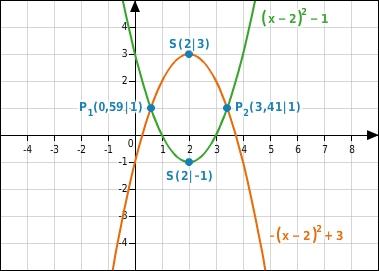 Parabel Nullstellen Berechnen : nullstellen und schnittpunktberechnungen bettermarks ~ Themetempest.com Abrechnung
