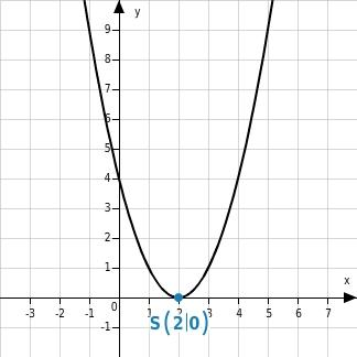 Scheitelpunktform: Parabeln verschieben, strecken und stauchen ...
