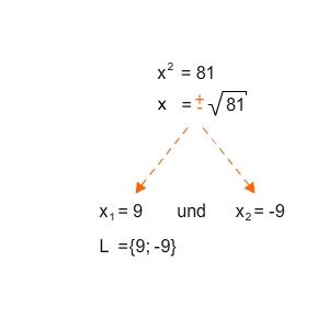 Einfache quadratische Gleichungen lösen - bettermarks