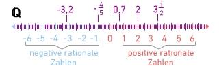 kem ReZ ReZRuIIZKl 1 Irrationale Zahlen kennenlernen
