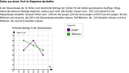 Diagramme erstellen und auswerten - bettermarks