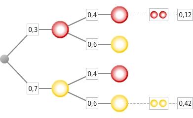 kem StochW StochWGLZuB 101 Zufallsexperimente und Baumdiagramme
