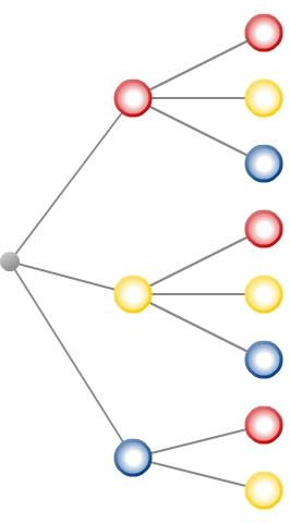 kem StochW StochWGLZuB 2 Zufallsexperimente und Baumdiagramme