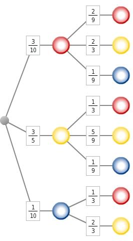 kem StochW StochWGLZuB 32 Zufallsexperimente und Baumdiagramme