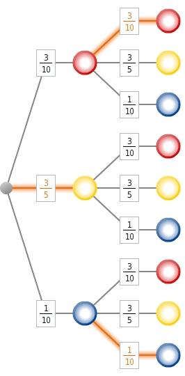 kem StochW StochWGLZuB 39 Zufallsexperimente und Baumdiagramme