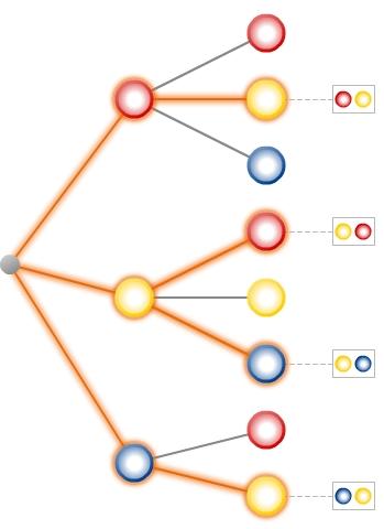 kem StochW StochWGLZuB 41 Zufallsexperimente und Baumdiagramme