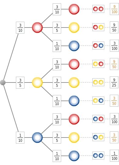 kem StochW StochWGLZuB 54 Zufallsexperimente und Baumdiagramme