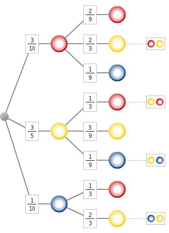 kem StochW StochWGLZuB 65 Zufallsexperimente und Baumdiagramme
