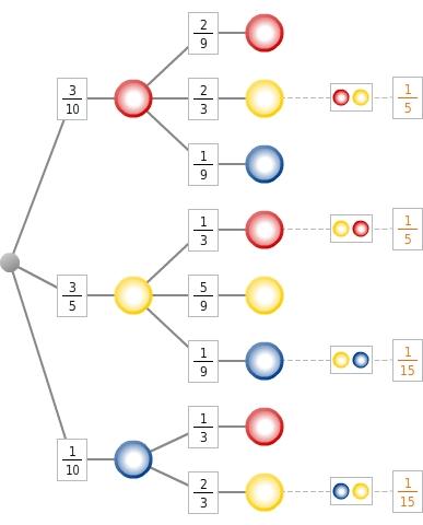 kem StochW StochWGLZuB 74 Zufallsexperimente und Baumdiagramme
