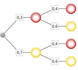 kem StochW StochWGLZuB 91 Zufallsexperimente und Baumdiagramme