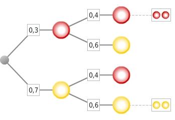 kem StochW StochWGLZuB 96 Zufallsexperimente und Baumdiagramme