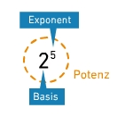 kem T TPotMul 1 Multiplikation und Ausklammern bei Termen mit Potenzen