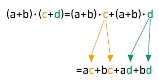 kem T TPotMulvK 1 Multiplizieren von Termen mit Klammern