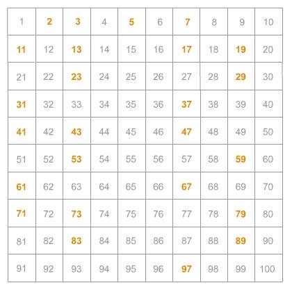 Primzahlen von 1 bis 100